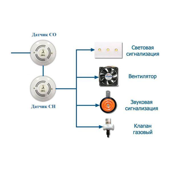 ГазосигнализаторАВУС КОМБИ