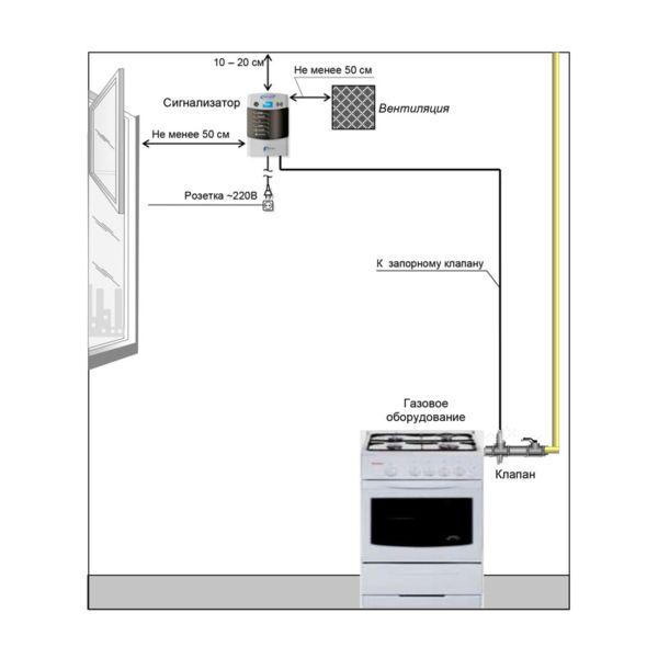 Установка сигнализаторов СЗ-1 ЦИТ-Плюс